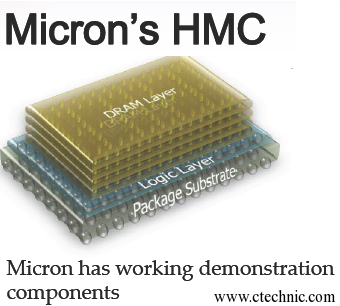 Micron-and-Samsung-Join-Force-to-Create-Next-Gen-Hybrid-Memory-2-ctechnic.com-sabanet.in